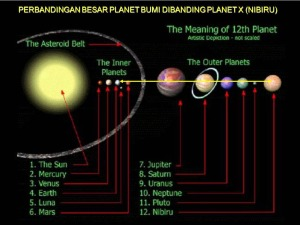 Inilah perbandingan besar bumi dengan Nibiru