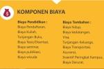Info Beasiswa LPDP_Komponene beasiswa