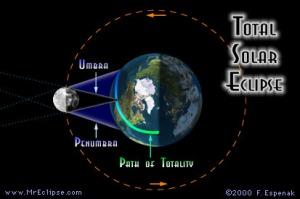 Diagram gerhana Matahari Total