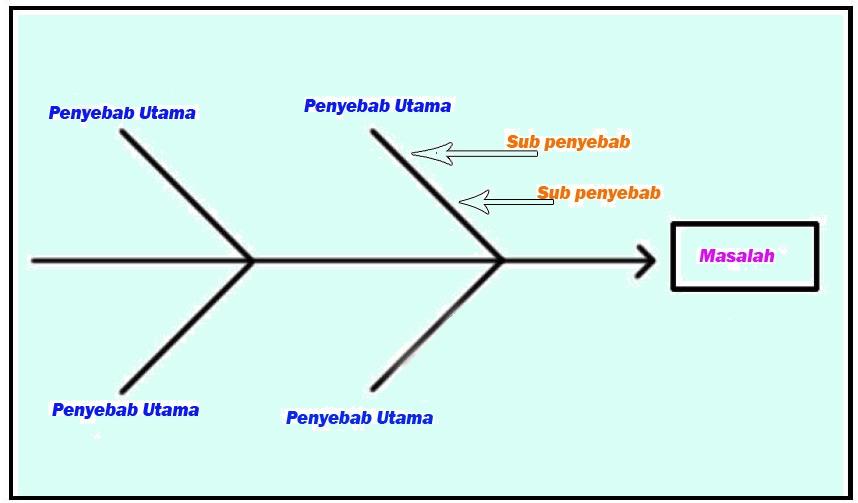 Diagram tulang ikan dreamfile my dream diagram tulang ikan dreamfile ccuart Images