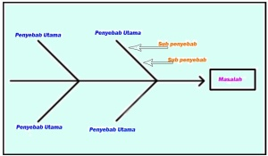 Diagram tulang ikan dreamfile