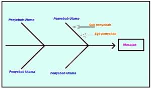 Tentang diagram tulang ikan my dream diagram tulang ikan dreamfile ccuart Images