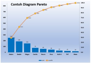 Diagram pareto pengertian prinsip implemementasi langkah diagram pareto ccuart Choice Image