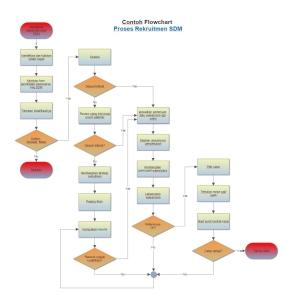 Flowchart manfaat dan cara membuatnya my dream sementara berbagai bentuk atau simbol dapat digunakan untuk menggambarkan langkah langkah kegiatan atau keputusan dalam proses ccuart Choice Image