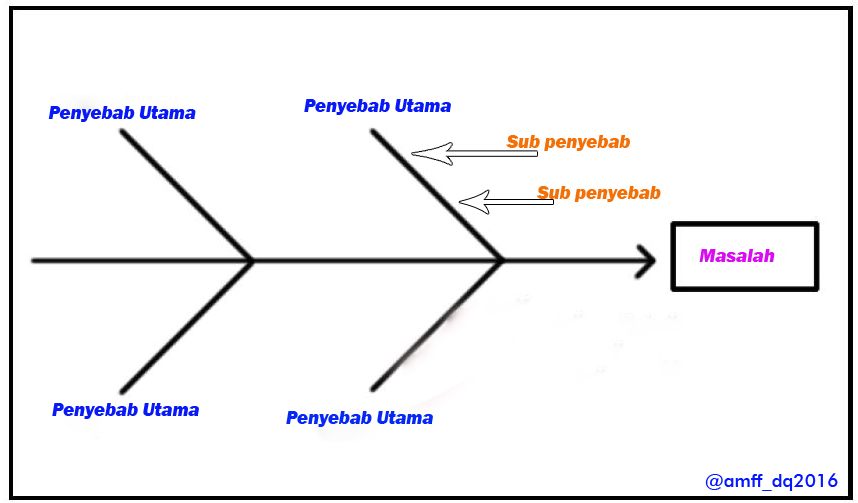 Diagram tulang ikan cause and effect diagram atau ishikawa diagram diagram tulang ikan cause and effect diagram atau ishikawa diagram my dream ccuart Image collections