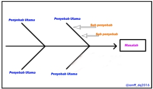 Diagram tulang ikan cause and effect diagram atau ishikawa diagram diagram tulang ikan cause and effect diagram atau ishikawa diagram ccuart Images