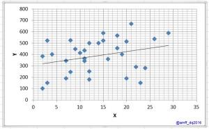 Scatter diagram cara membuatnya my dream pola negatif semakin tinggi y semakin rendah arti nilai x ccuart Images
